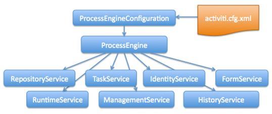 图 1.Activiti 系统服务结构图