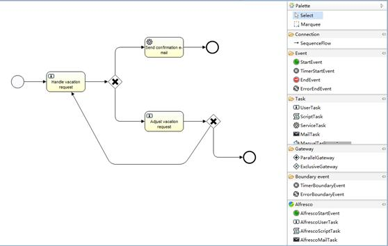 图 6.Activiti 可视化流程编辑器