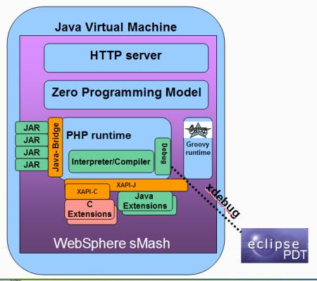 WebSphere sMash