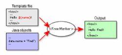 FreeMarker 显示过程