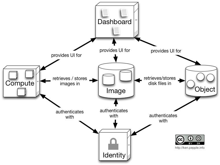 OpenStack Essex Conceptual Integration