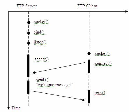 图 1. 客户端连接到服务器端