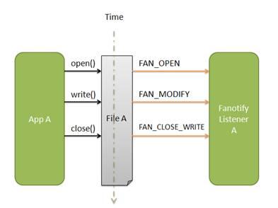 图 1. fanotify 事件