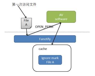 图 4. 访问文件