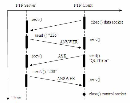 图 5. 客户端从 FTP 服务器退出