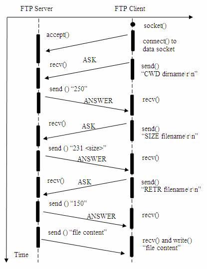 图 4. 客户端从FTP服务器端下载文件