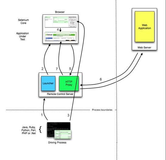 图 1. Remote Control 模式运行流程