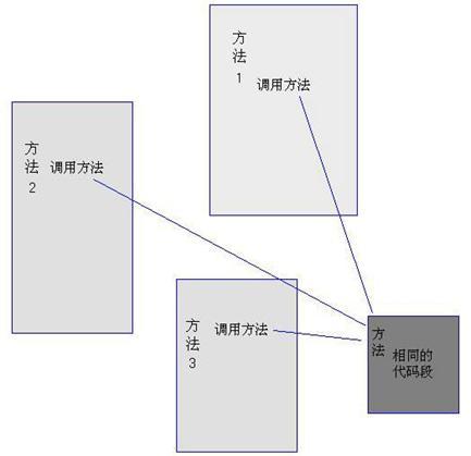 图 2 通过方法调用实现系统功能