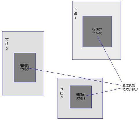 图 1 多个地方包含相同代码的软件