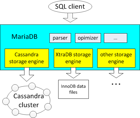 Cassandra Storage Engine