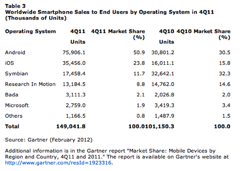 Smartphone Sales to End Users by Operating System