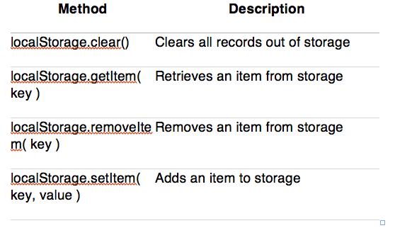 Web Storage API Methods