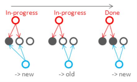 consistency-concurrent-quorum