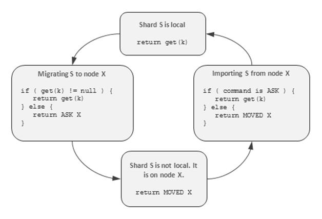 redis-rebalancing-protocol
