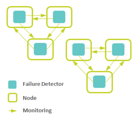 monitoring-zones