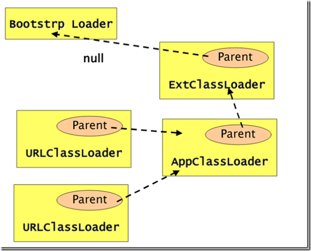 ClassLoaderParent2