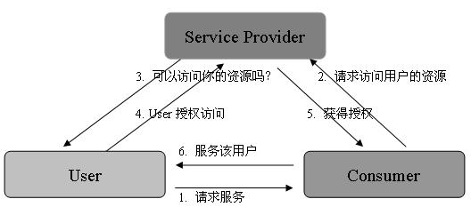 图 1. OAuth Solution