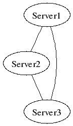 图 1. 从 example1.dot 生成的图表