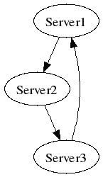 图 2. 从 example2.dot 生成的有向图