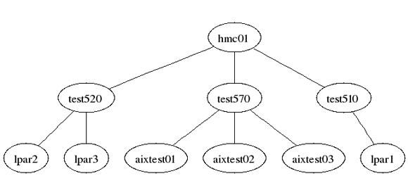 图 4. 从 hmc_to_dot.sh 脚本创建的图表