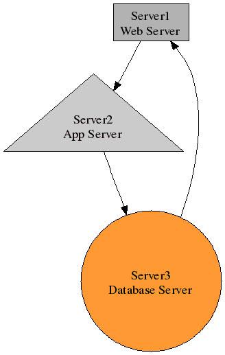 图 3. 从 example3.dot 生成的额外属性的图