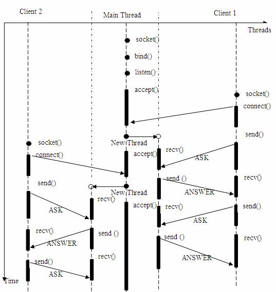 图 2. 多线程的服务器模型