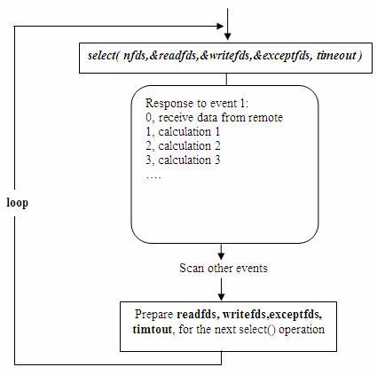 图 7. 庞大的执行体对使用 select() 的事件驱动模型的影响