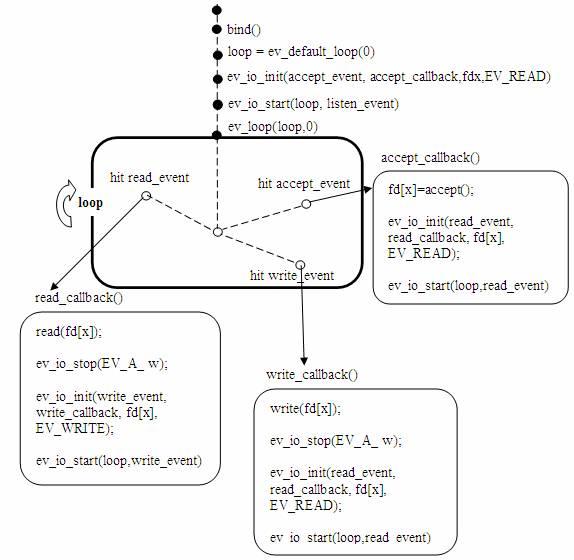 图 8. 使用 libev 库的服务器模型