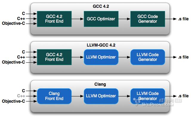compiler  LLVM(zhuanzai) - Brown - 我的博客