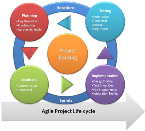 2. Agile Methodologies