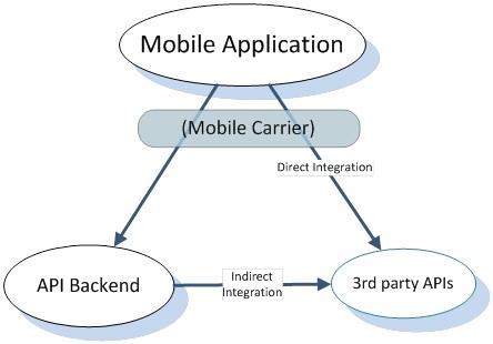 indirect API integration