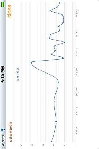 实时更新的曲线图