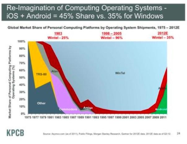 操作系统发展时间线