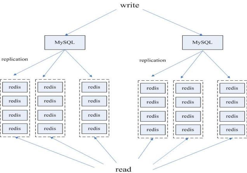 http://www.infoq.com/resource/articles/tq-redis-copy-build-scalable-cluster/zh/resources/image3.jpg