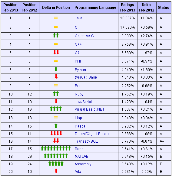 Top 20 in Feb 2013 TIOBE Software Tiobe Index