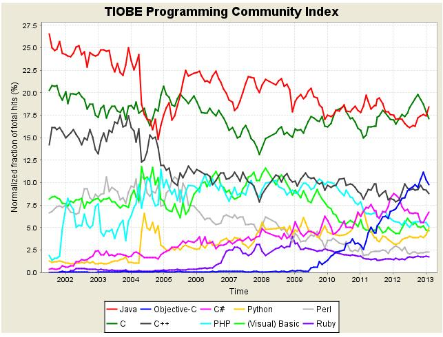 Longterm in Feb 2013 TIOBE Software Tiobe Index