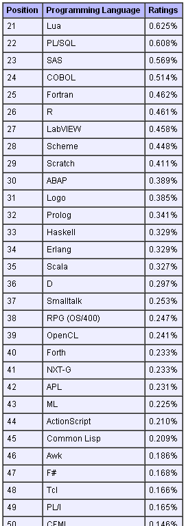 Top 50 in Feb 2013 TIOBE Software Tiobe Index