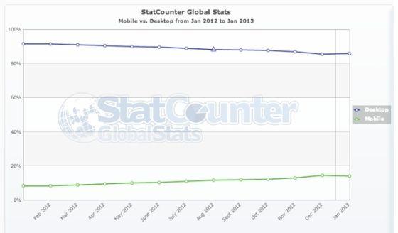 全球移动设备的份额不断增长,而桌面电脑的份额持续下滑