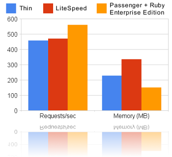Ruby 企业版 REE