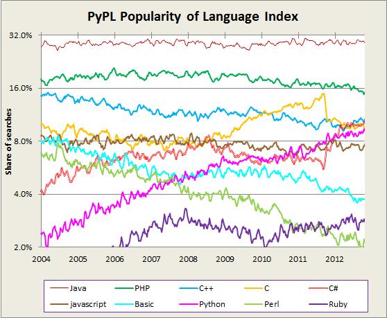 programming_languages_popularity