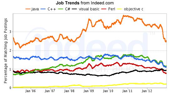 traditional Language Job Trends - Indeed