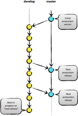 main-branch