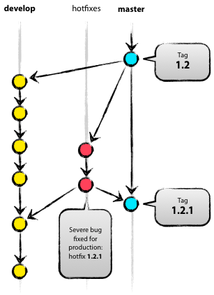 feature-branch