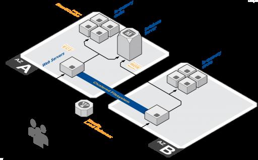 Nginx Vs Apache in AWS: Infrastructure schema