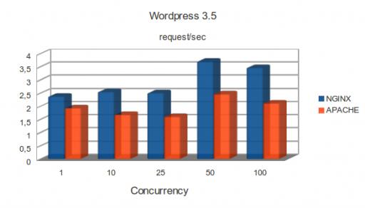 m1.small: WordPress 3.5