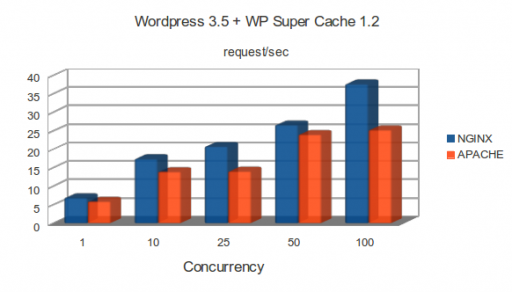 m1.small: WordPress 3.5 and WP Super Cache 1.2