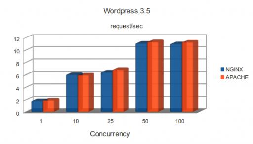 c1.medium: WordPress 3.5