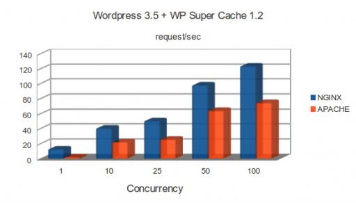 c1.medium: WordPress 3.5 and WP Super Cache 1.2