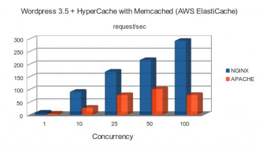 c1.medium: WordPress 3.5 + HyperCache with Memcached (AWS ElastiCache)