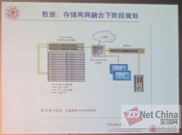 上海交大云存储经验谈 开源横向扩展相得益彰